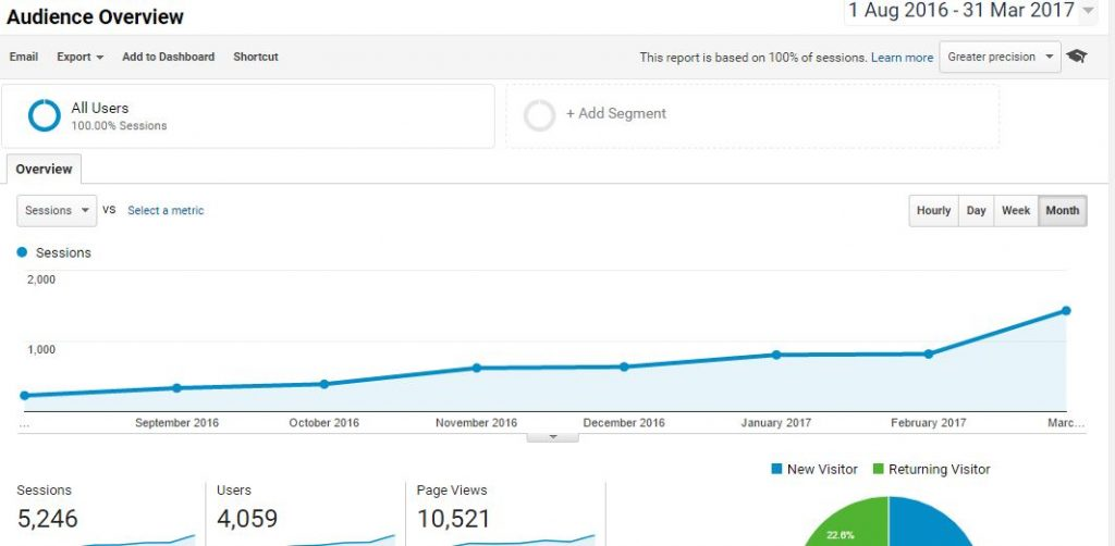 Google Analytics Stats 2016-17